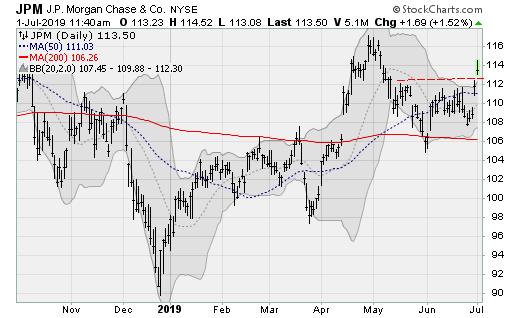 Stocks to Buy: JPMorgan Chase (JPM)