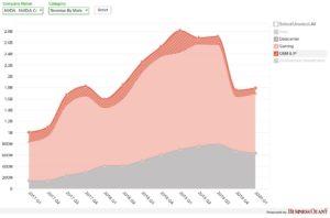 Nvidia (nvda) revenue