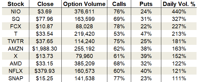 Wednesday's Vital Data: Square, Amazon and Advanced Micro Devices options trading