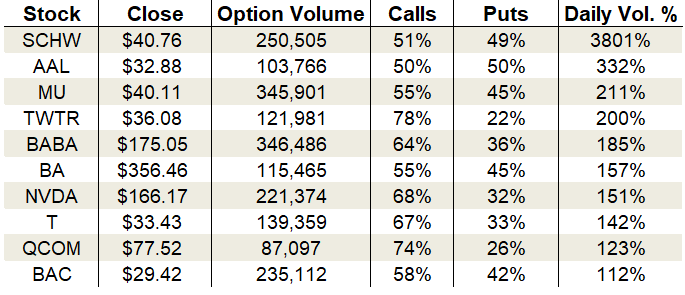 Tuesday's Vital Data: Twitter, Alibaba and Micron, options trading