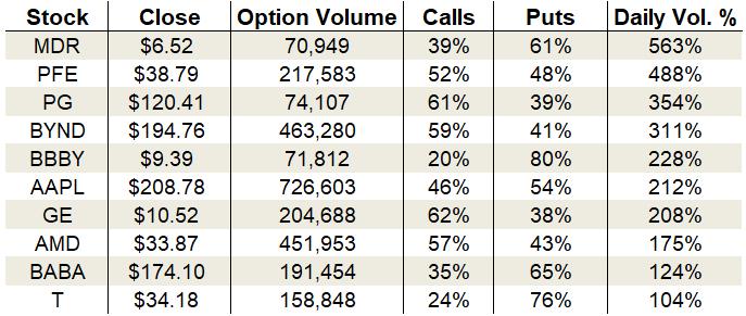 options trading charts