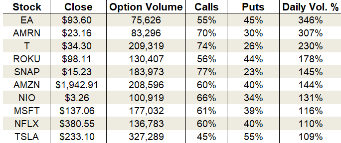 options trading, Monday's Vital Data: Electronic Arts, Roku and Snap