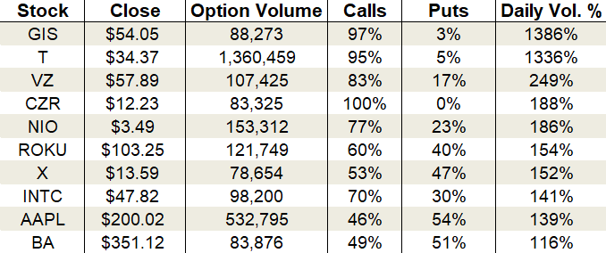 Tuesday's Vital Data: Apple, AT&T and United States Steel, options trading
