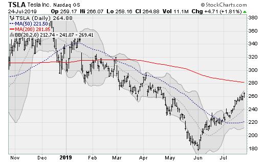 Blue-Chip Stocks: Tesla (TSLA)