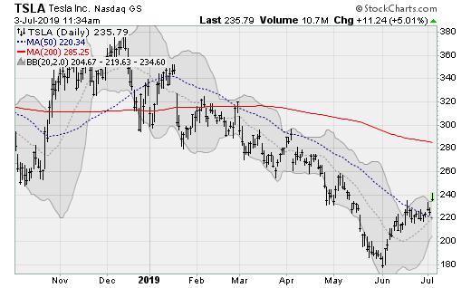 Auto Stocks to Buy: Tesla (TSLA)