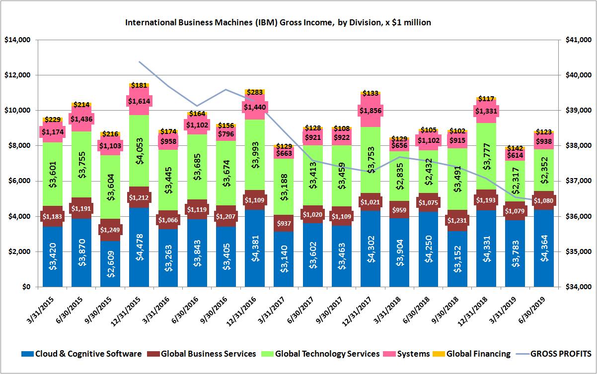 Why International Business Machine (IBM) Stock Isn't Surging