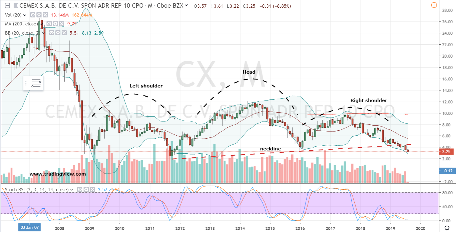 Infrastructure Stocks: Cemex (CX)
