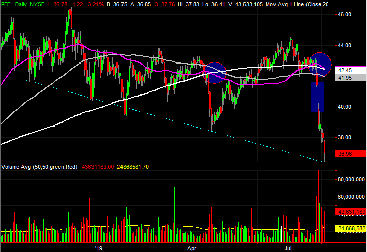 stock charts of Pfizer (PFE)