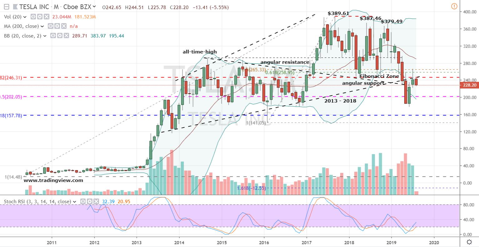 Tesla Stock Monthly Chart