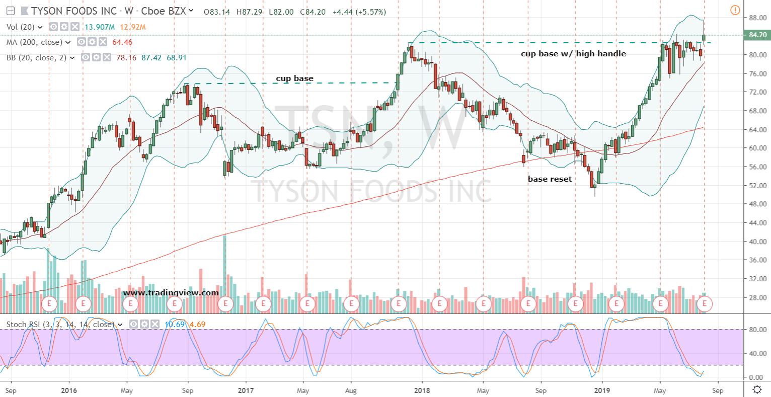 Tyson Foods (TSN)