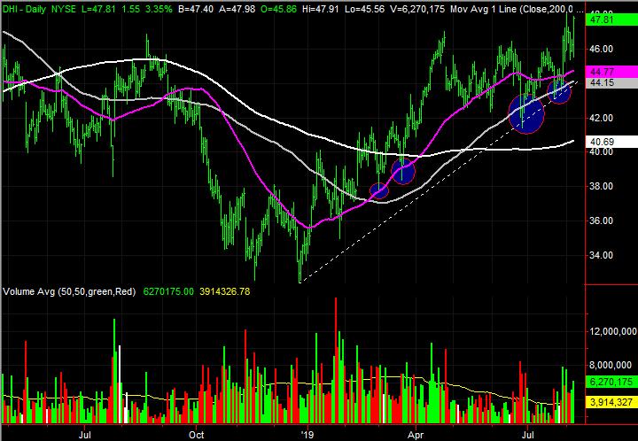 stock charts D. R. Horton (DHI)
