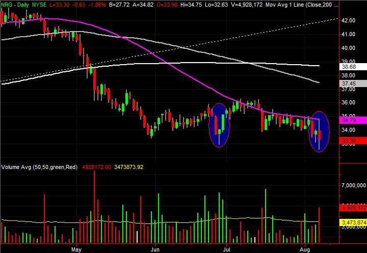 stock charts NRG Energy (NRG)