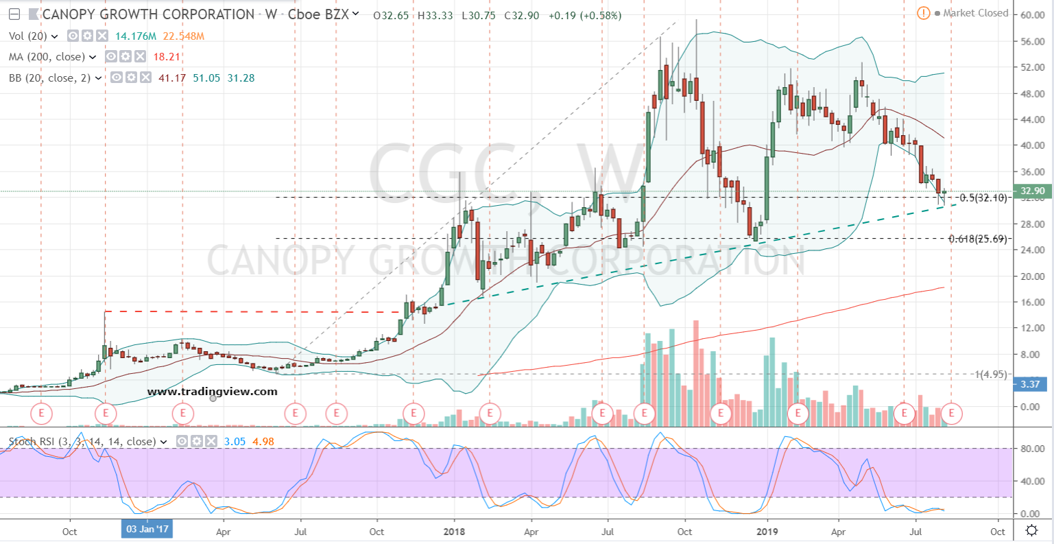 CGC Stock Weekly Chart