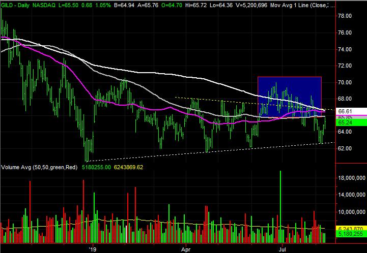 Gilead Sciences (GILD) stock charts