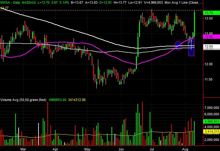 News Corp (NWSA) stock charts