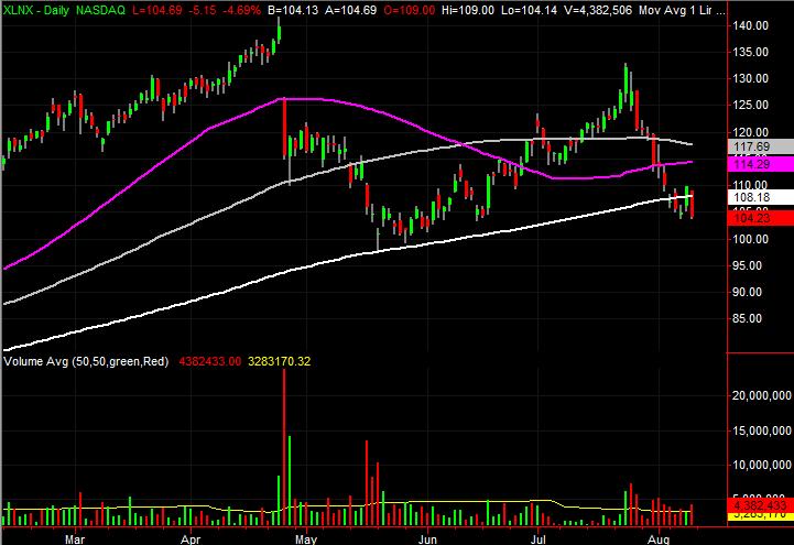 Xilinx (XLNX) stock charts