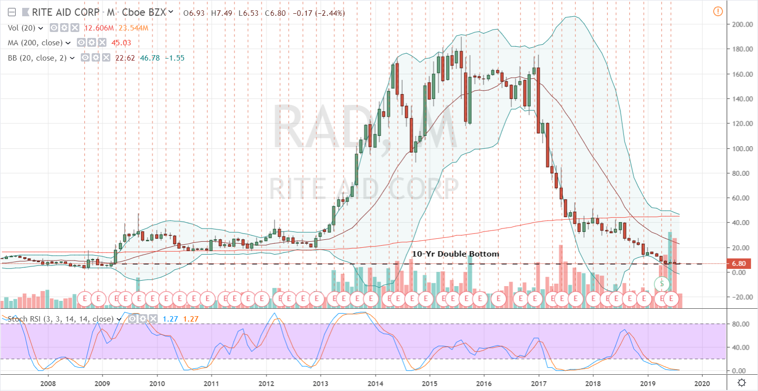 RAD Stock Monthly Chart