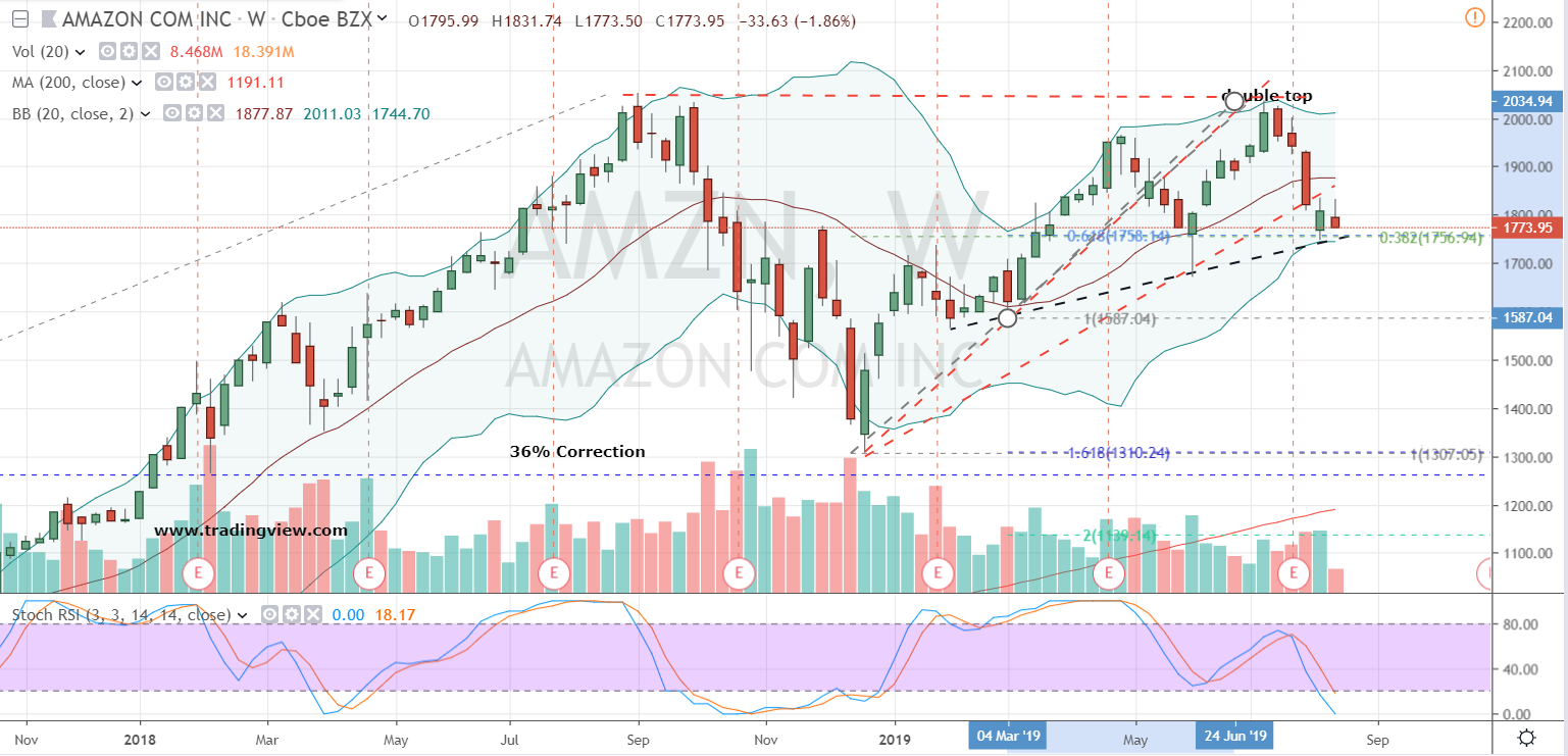 Logistics Stocks to Buy or Sell: AMZN Stock