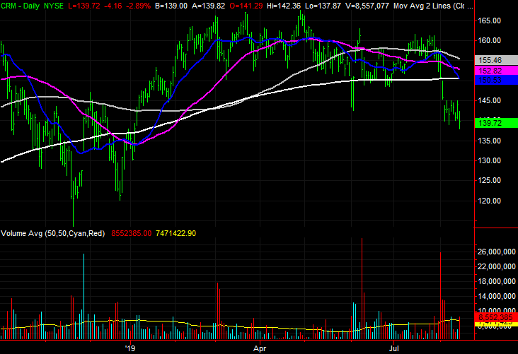 Salesforce (CRM) stock charts