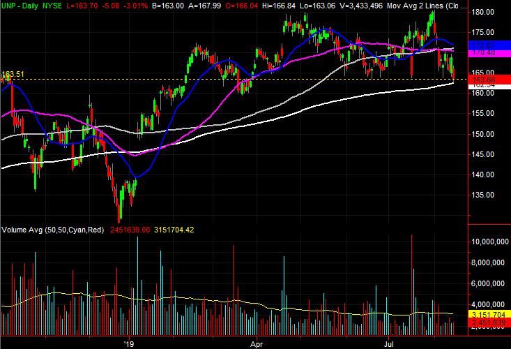 Union Pacific (UNP) stock charts