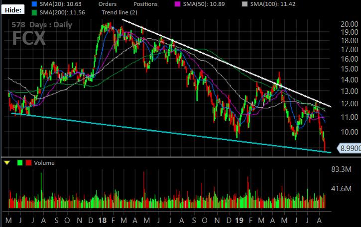 Freeport-McMoRan (FCX) stock charts