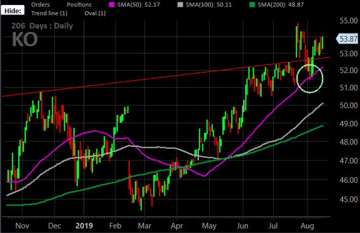 Coca-Cola (KO) stock charts