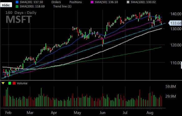 Microsoft (MSFT) stock charts