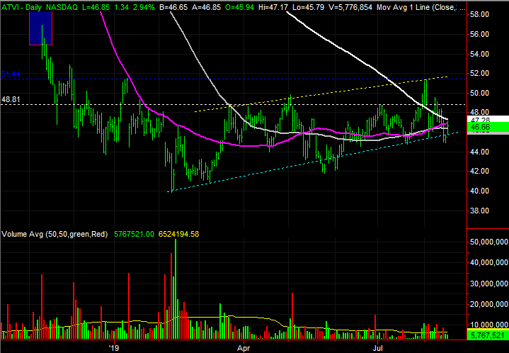 Activision Blizzard (ATVI) stock charts