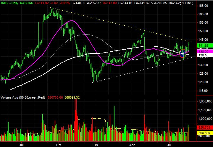 Jack Henry & Associates (JKHY) stock charts