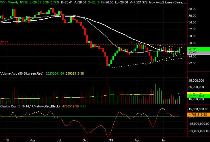 3 Big Stock Charts for Tuesday: Weyerhaeuser, Western