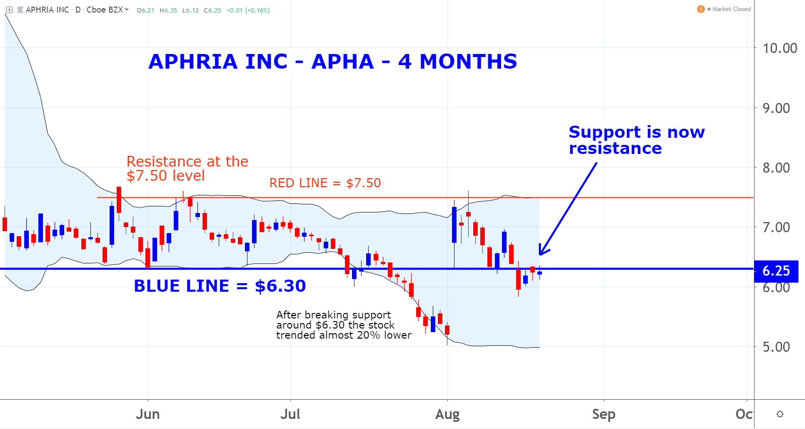 marijuana Stocks: Aphria (APHA)