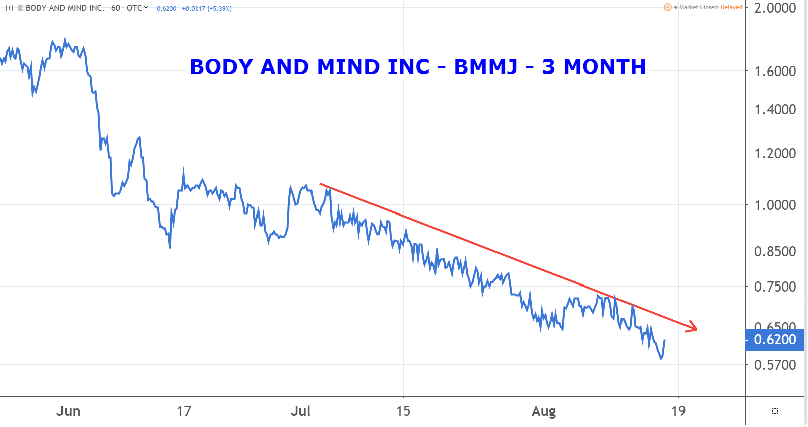 Body & Mind Inc (BMMJ) marijuana penny stocks