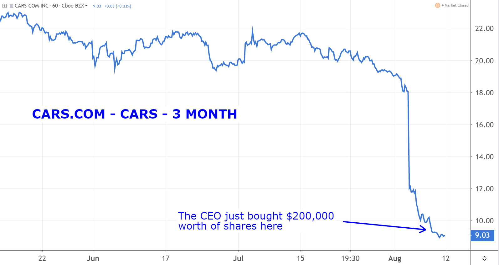 Stocks to Buy: Cars.Com (CARS)