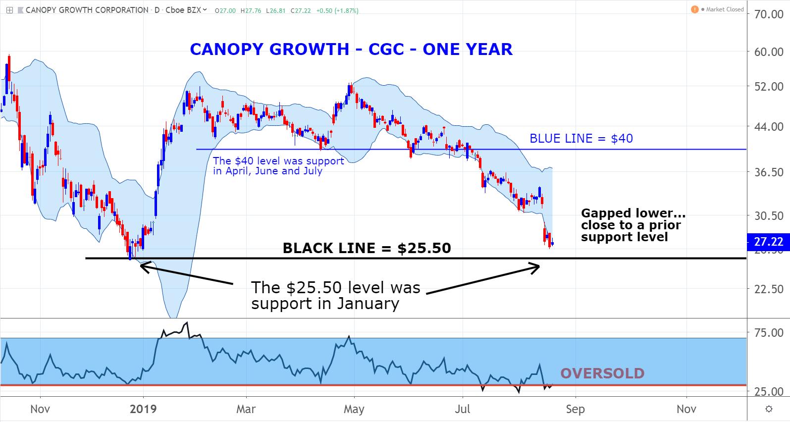 Marijuana Stocks to Watch: Canopy Growth (CGC)
