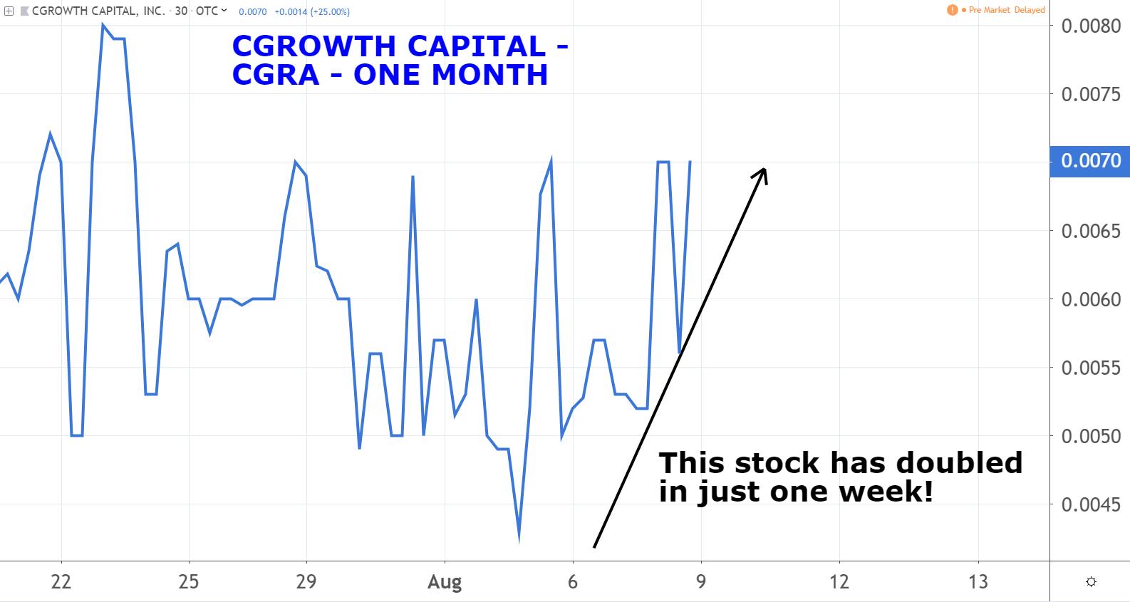 Marijuana Penny Stocks: CGrowth Capital (CGRA)