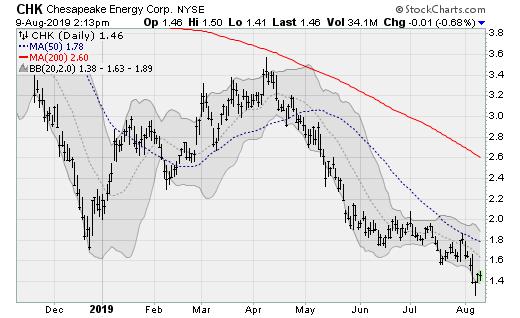 Stocks to Sell: Chesapeake Energy (CHK)