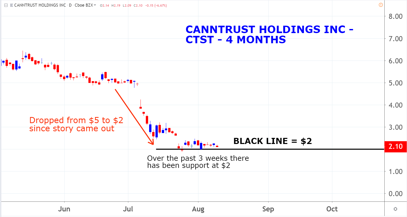 Marijuana Penny Stocks: CannTrust Holdings (CTST)