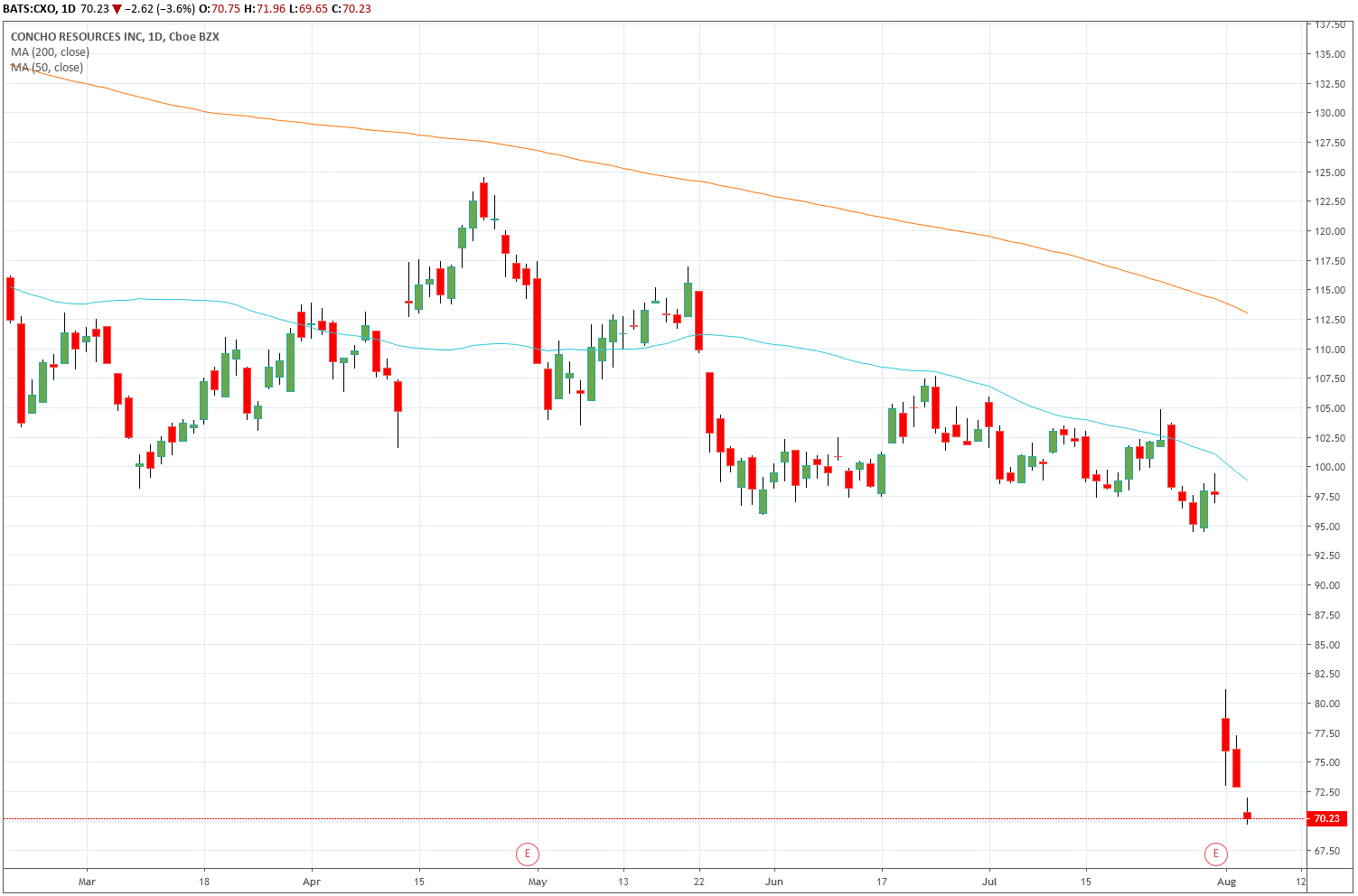 Trade Of The Day For August 6 2019 Concho Resources Inc