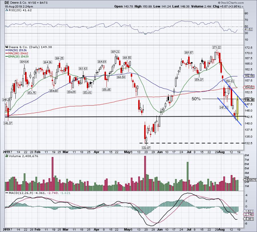 Top Stock Trades for Monday: Deere (DE)