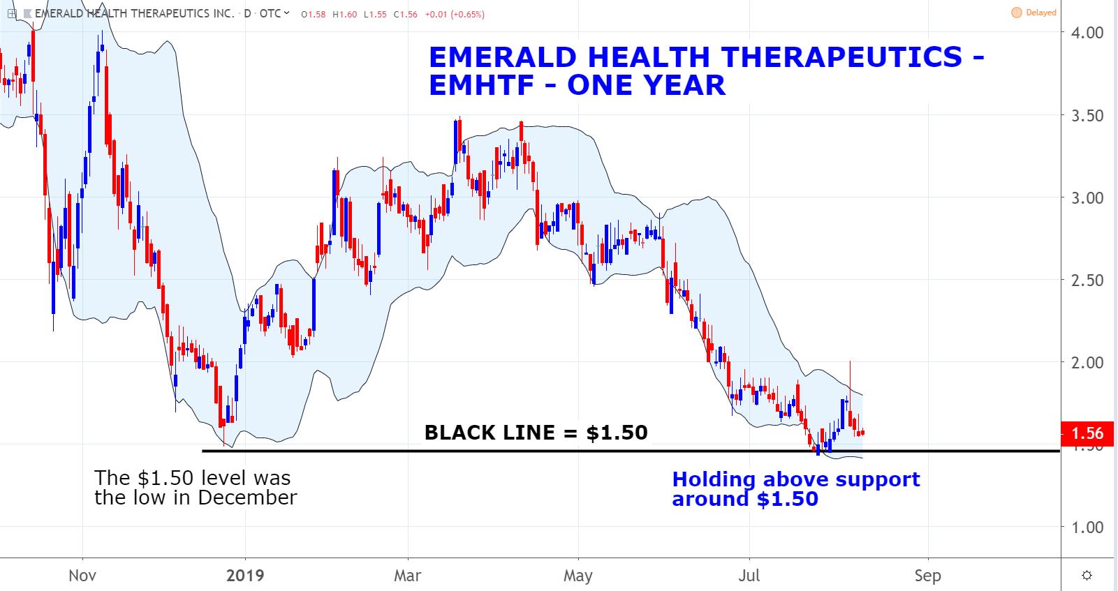 Marijuana Penny Stocks: Emerald Health Therapeutics (EMHTF)
