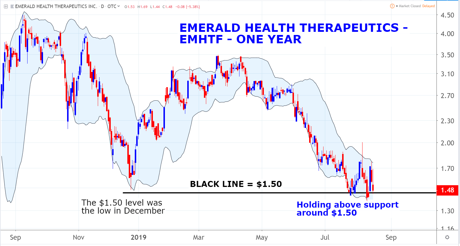 Emerald Health Therapeutics (EMHTF) marijuana penny stocks