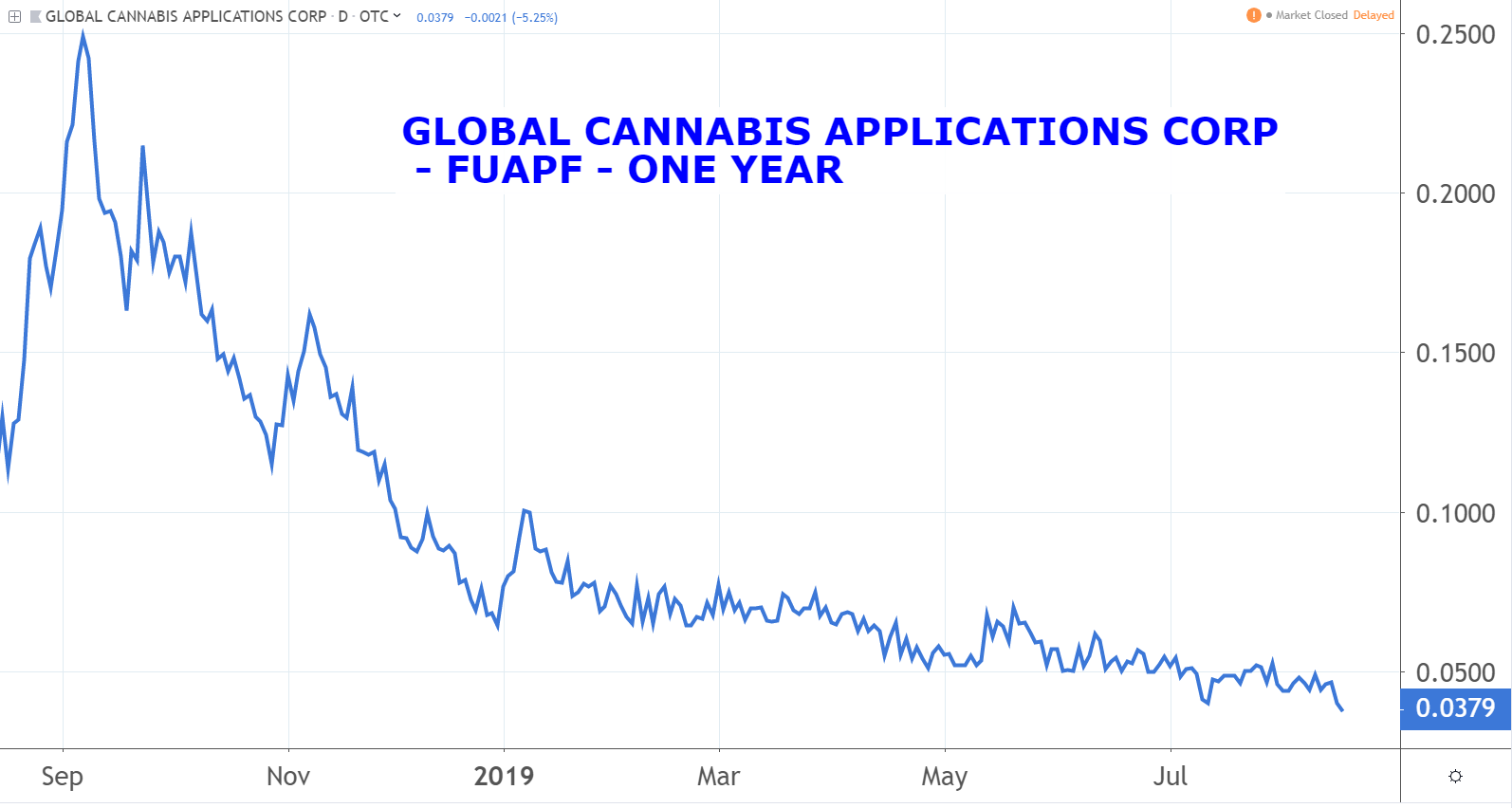 Global Cannabis Applications Corp (FUAPF) marijuana penny stocks
