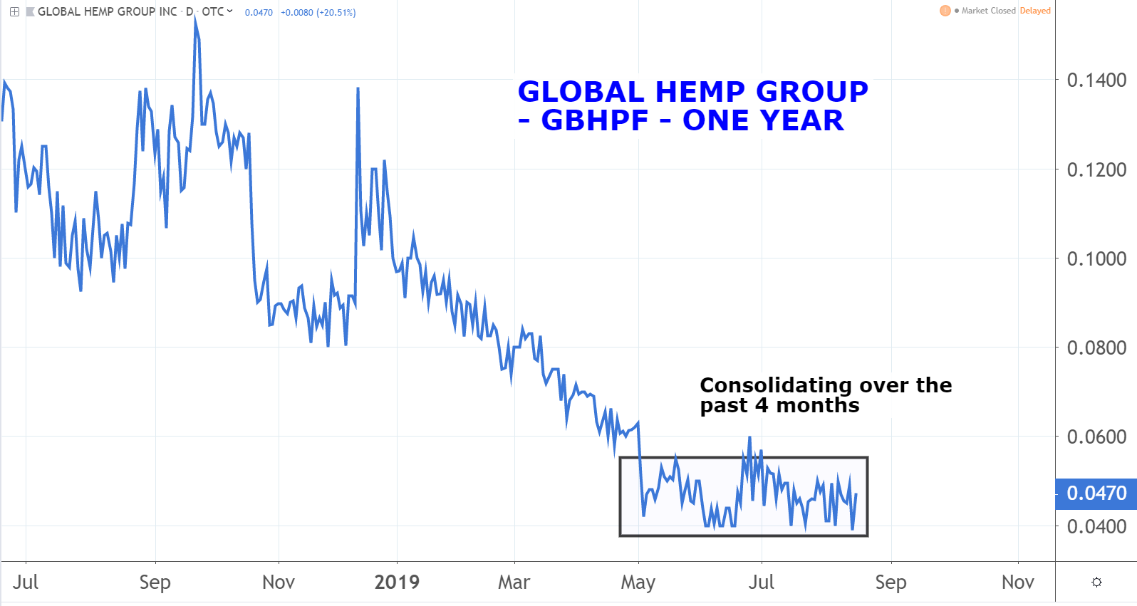 Global Hemp Group (GBHPF) marijuana penny stocks