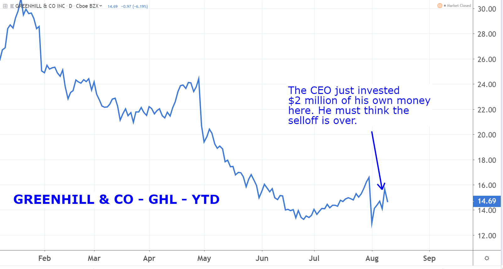 Stocks With Insider Buying: GreenHill & Co. (GHL)