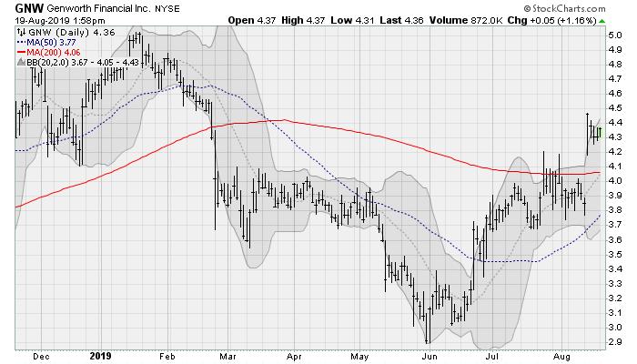 Genworth Financial(GNW) cheap stocks