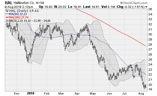 Stocks to Sell: Halliburton (HAL)