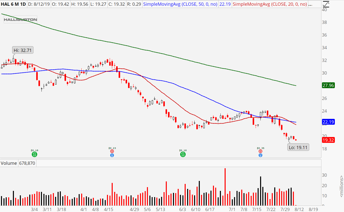 Halliburton (HAL) energy stocks
