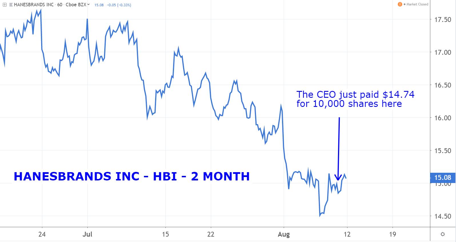 Stocks to Buy: Hanesbrands (HBI)