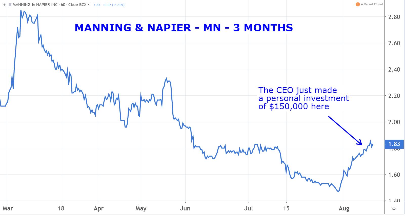 Stocks to Buy: Manning & Napier (MN)