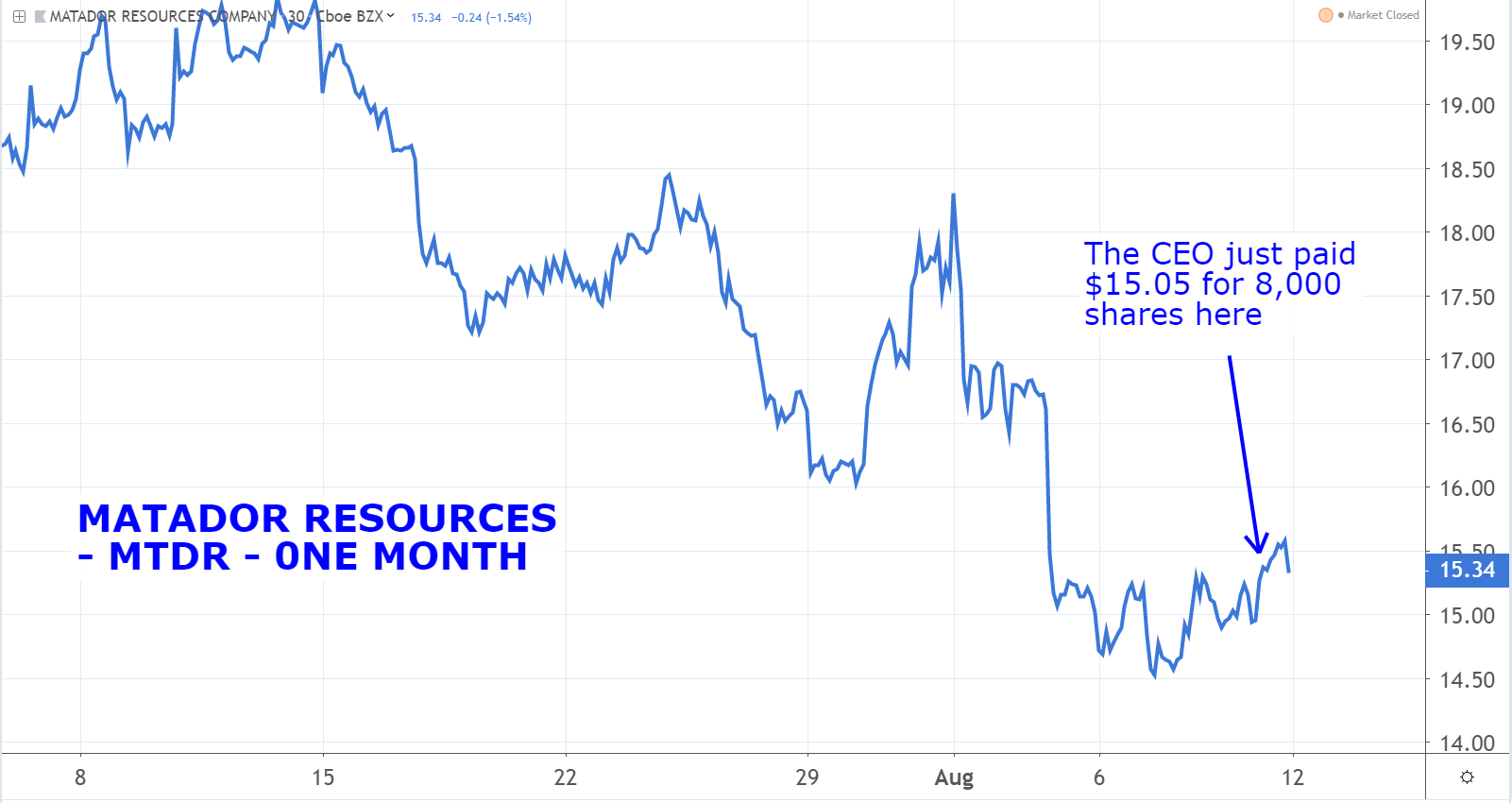 Stocks to Buy: Matador Resources (MTDR)